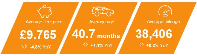 Manheim Fleet Wholesale Data