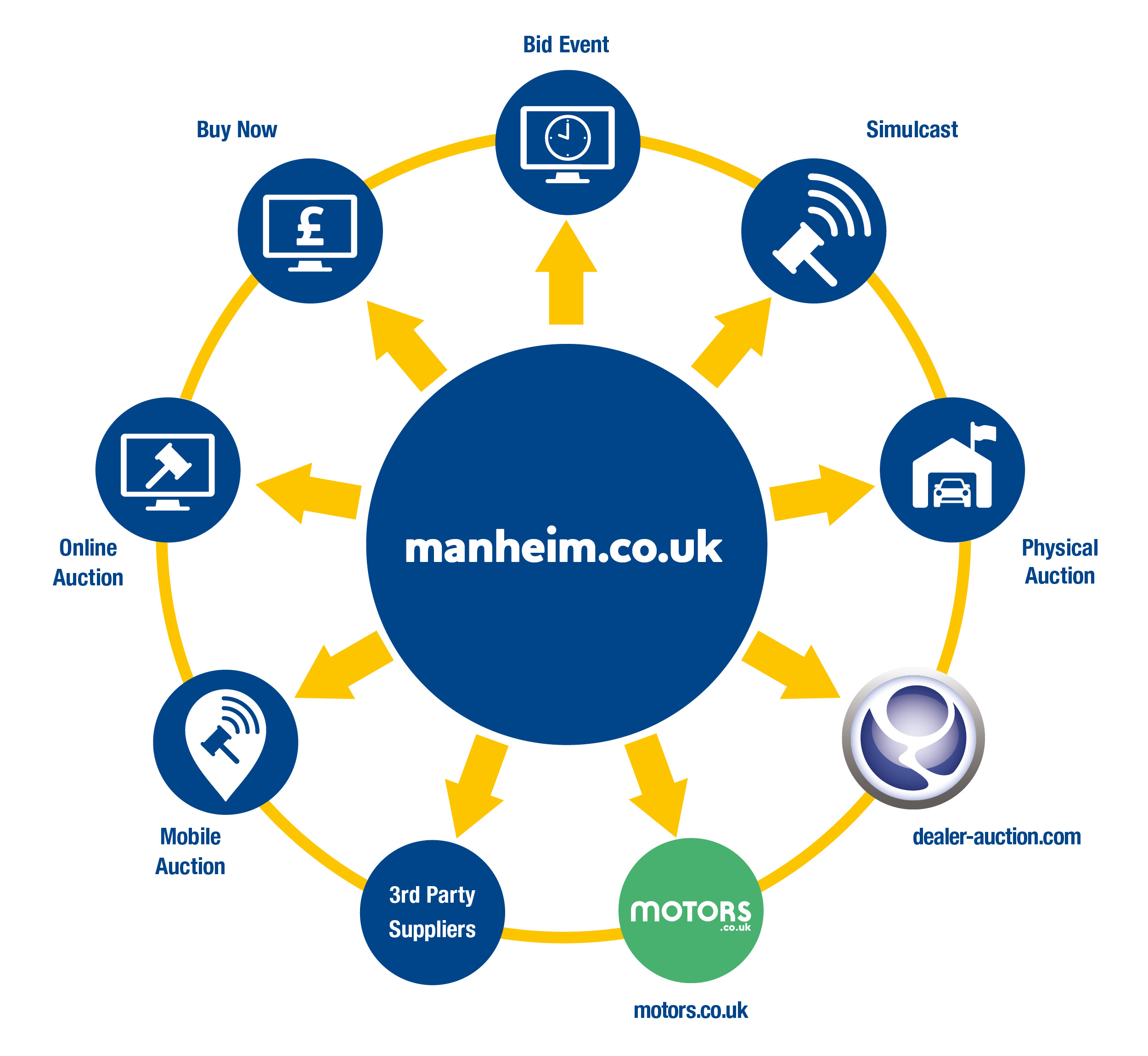 Channel management at Manheim